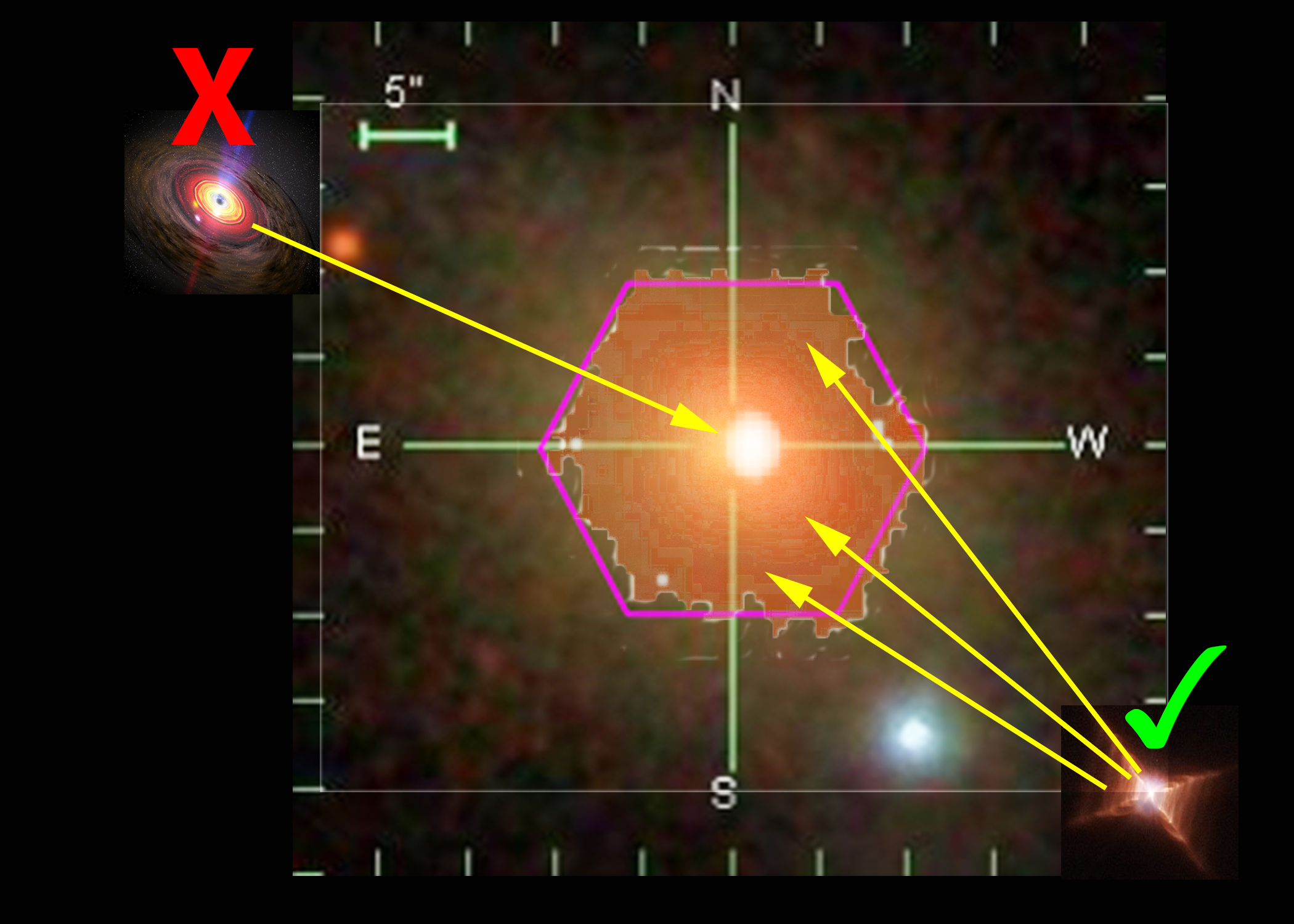 This image shows SDSS observations of one of the LIER galaxies used in this study. The underlying image is from the SDSS and includes a scale bar. The pink hexagon shows the size of the MaNGA fiber optic bundle. The region inside the hexagon shows the newly-derived map of interstellar gas from MaNGA. The presence of the gas throughout the galaxy eliminates the black hole explanation (pictured at the top left) and favors the white dwarf explanation (bottom right).  Image Credit: Jennifer Johnson (The Ohio State University) and the SDSS Collaboration Black hole: NASA/Dana Berry/SkyWorks Animation White dwarf: NASA/JPL (Raghvendra Sahai)