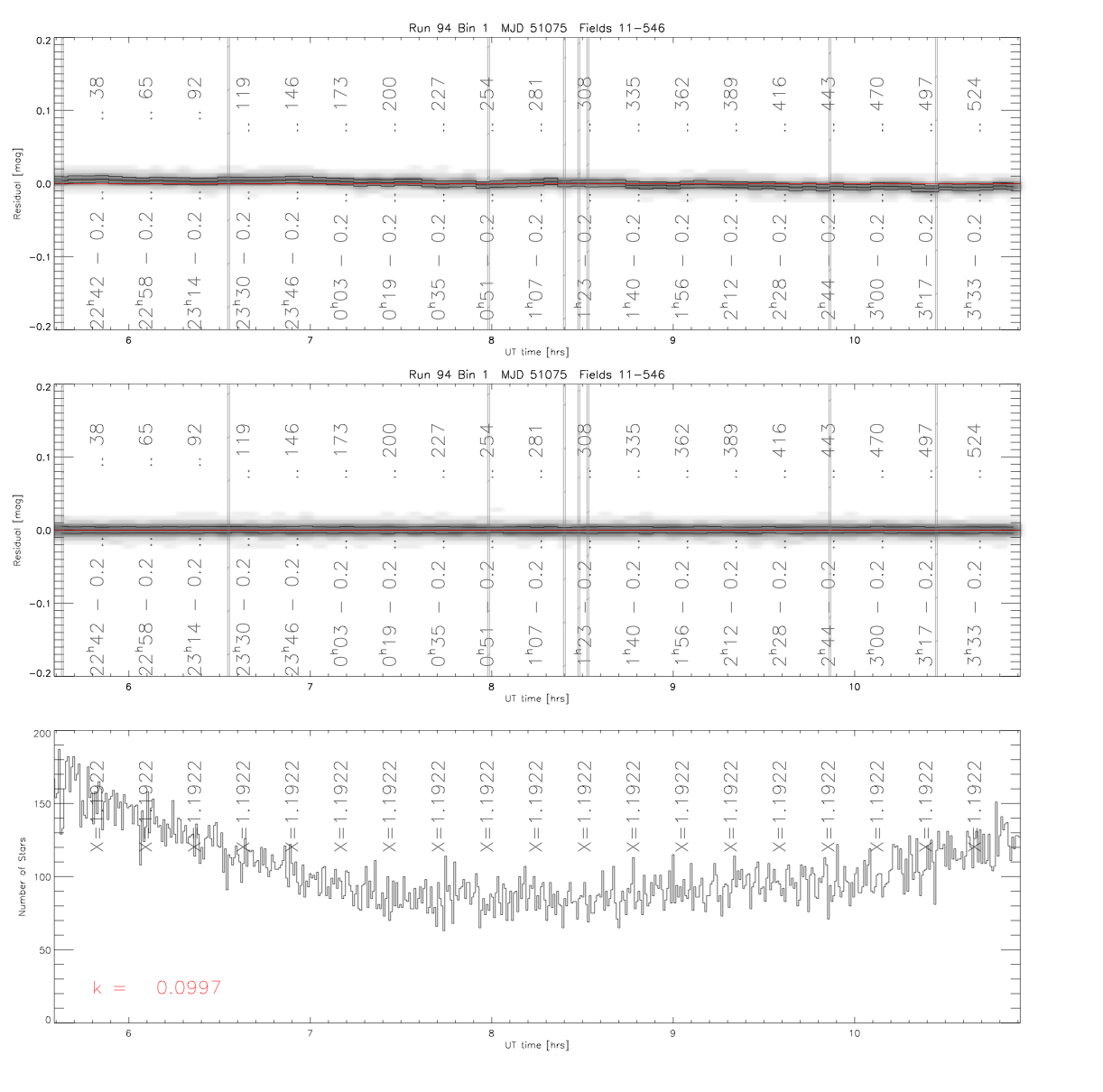 An example page of QA figures for Run 94 in the <i>r</i> band. The figure shows the mean photometric residuals as a function of field and time along the run, for the best fit photometric parameters (top panel) and correcting for overlap photometry (middle panel), with the 25%, 50% and 75% contours plotted. The bottom panel shows the number of stars used by the calibration algorithm.