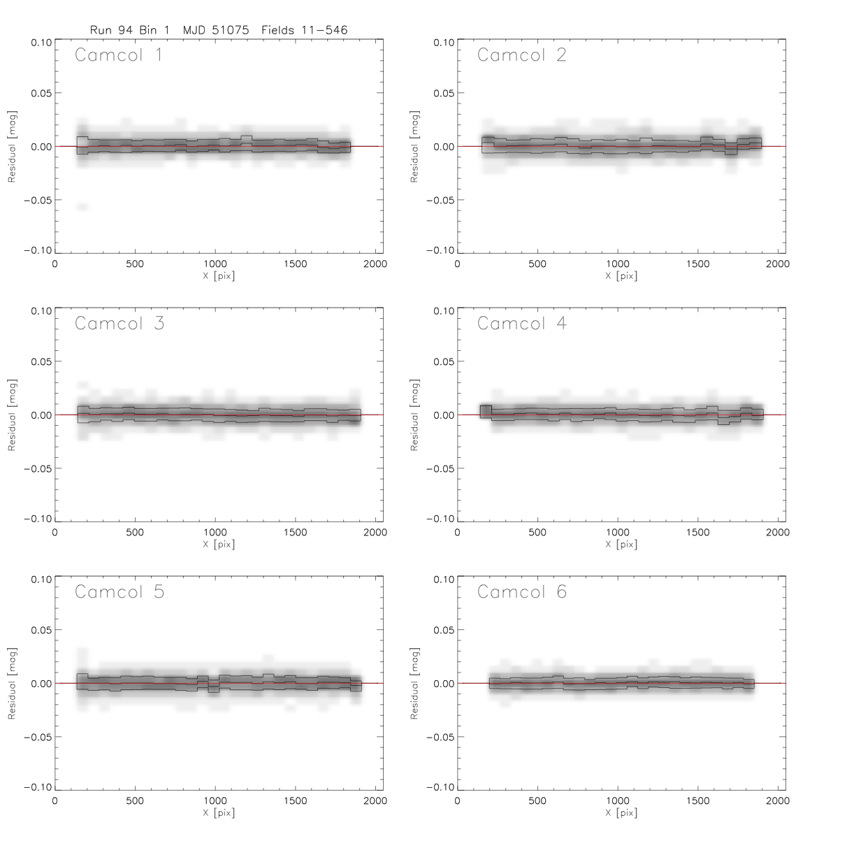 A second example page of QA figures for Run 94 in the <i>r</i> band, plotting photometric residuals as a function of CCD column.