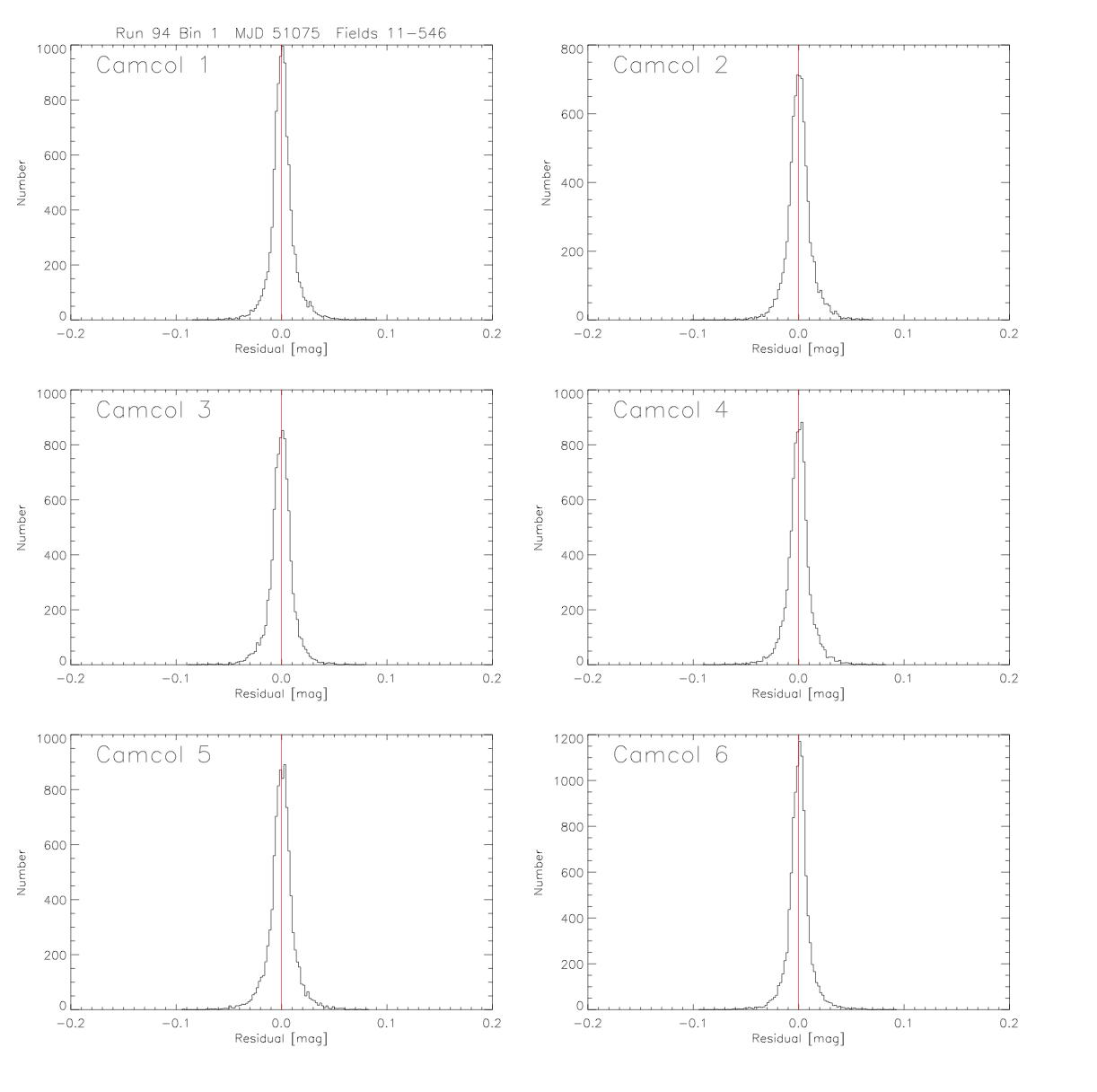 A third example page of QA figures for Run 94 in the <i>r</i> band, plotting histograms of photometric residuals for the six camera columns.